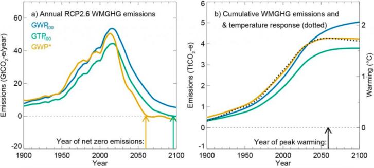 Forrás: IPCC
