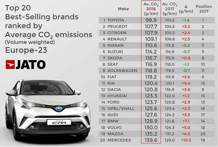 CO2-flottaértékek a 2018-as eladások szerint