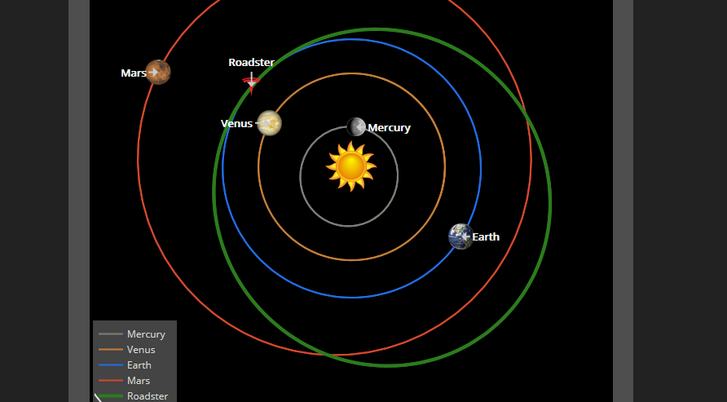 A Naprendszer belső bolygóinak és a Teslának a pályája a Nap körül. Erre járnak a napokban a szereplők