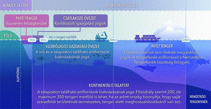 A tengeri határok a nemzetközi jog szerint