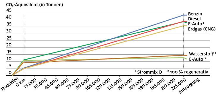 Y-tengely = CO2-kibocsátás tonnában, X-tengely = megtett kilométer