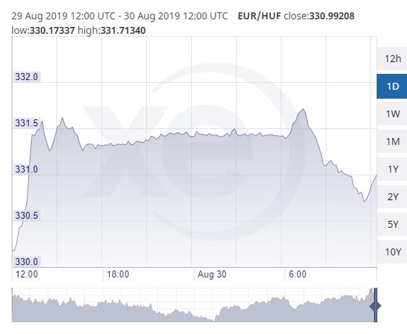 euró-forint árfolyam augusztus 30-án