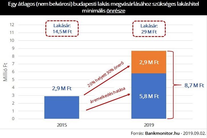 önrész 2015-2018