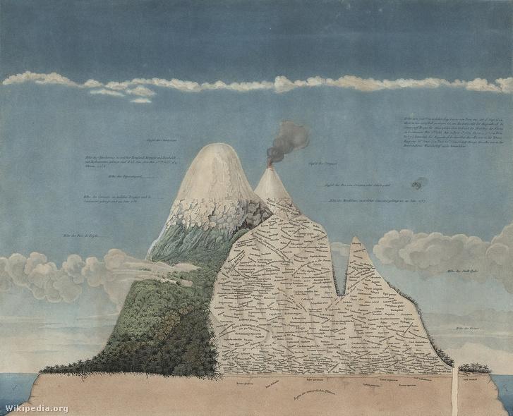Humboldt illusztrációja a Chimborazo vulkán növényzetének rétegességéről, 1807