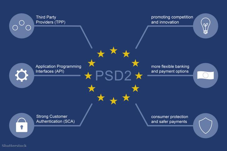 PSD2 rendszer