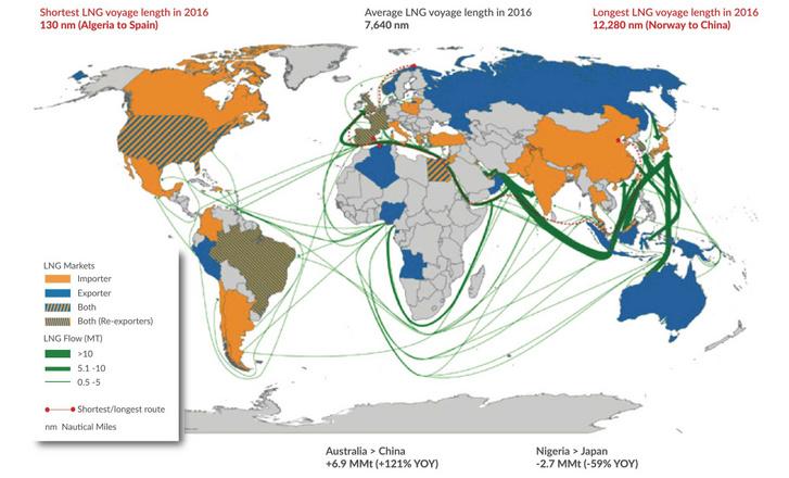 A legfontosabb LNG-szállítási útvonalak