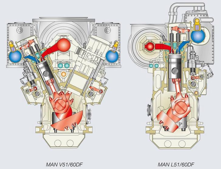Egy DF hajómotor keresztmetszete - érdekesség, hogy ugyanaz a motortípus egyaránt készül soros és V hengerelrendezésben, illetve különböző hengerszámokkal, jellemzően soros hathengerestől V16-ig
