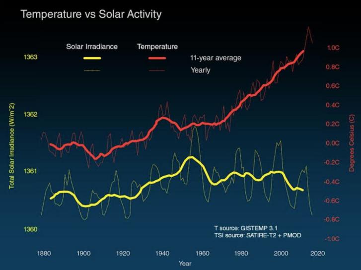 A globális hőmérséklet változásai (piros vonallal) és a bolygónkra jutó napsugárzások mértéke (sárga vonallal) watt/négyzetméterben megadva, 1880-tól kezdve. Forrás: NASA