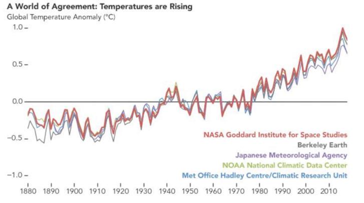 Öt független nemzetközi kutatócsoport rekonstrukciója a földi hőmérséklet változásaira 1880-tól 2018-ig. Forrás: NASA