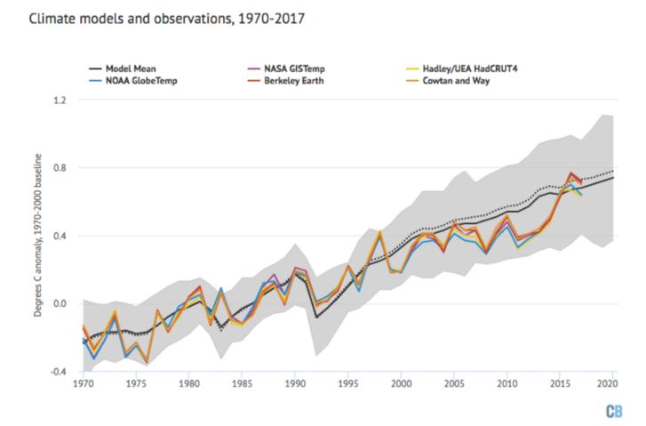 A globális hőmérséklet rekonstrukciós modelljei 1970-től kezdve: a fekete vonal jelöli a modellek átlagát, a szürke sáv pedig a modellek tartományát. A színes vonalak a NASA, a NOAA, a HadCRUT, a Cowtan and Way és a Berkeley Earth ugyanezen időszakra vonatkozó méréseit mutatják. Forrás: Carbon Brief