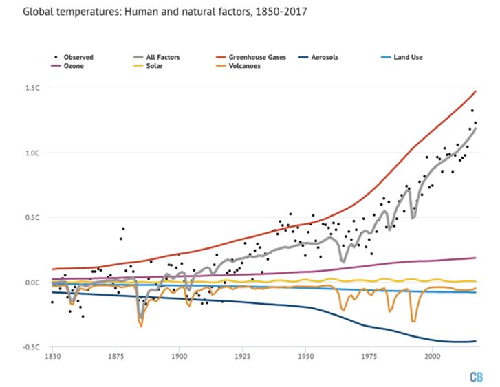Globális hőmérsékletet befolyásoló természetes és emberi hatások 1850 óta. Forrás: Carbon Brief