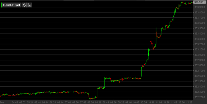 A forint árfolyama 09.07 kedden 12.30-ig bezárólag. Forrás: teletrader.com