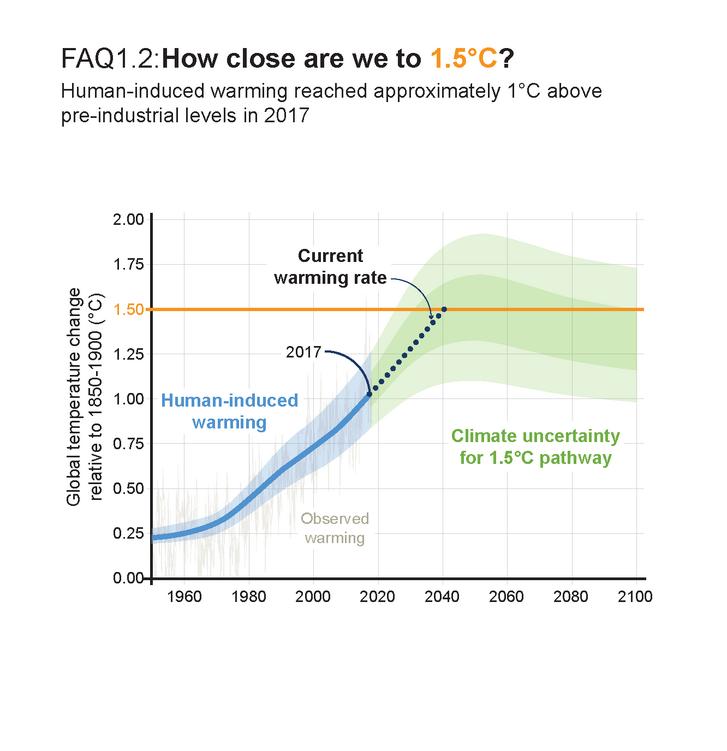Milyen közel vagyunk a 1,5 °C-os melegedéshez? Az ember által okozott globális melegedés 2017-ben elérte az 1 °C-ot az iparosodás előtti időkhöz képest. Ha a kibocsátások a jelenlegi ütemben folytatódnak, akkor 2040 körül elérjük a 1,5 °C-ot. Az ábrát feltüntetett (stilizált) megoldási pálya a kibocsátások azonnali csökkentését és 2055-re nettó nulla kibocsátást feltételez. Forrás: IPCC Külön Jelentés