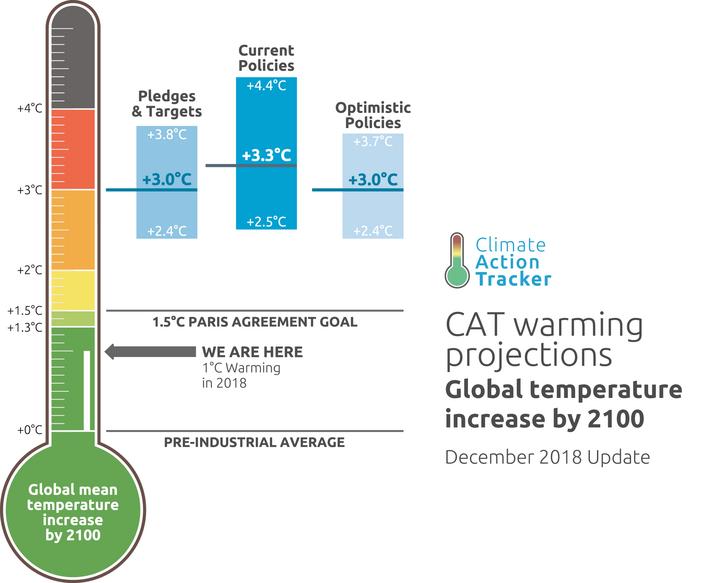 A század végére várható globális melegedés az országok jelenlegi kibocsátás-csökkentési vállalásai alapján. Forrás: Climate Action Tracker (https://climateactiontracker.org/)