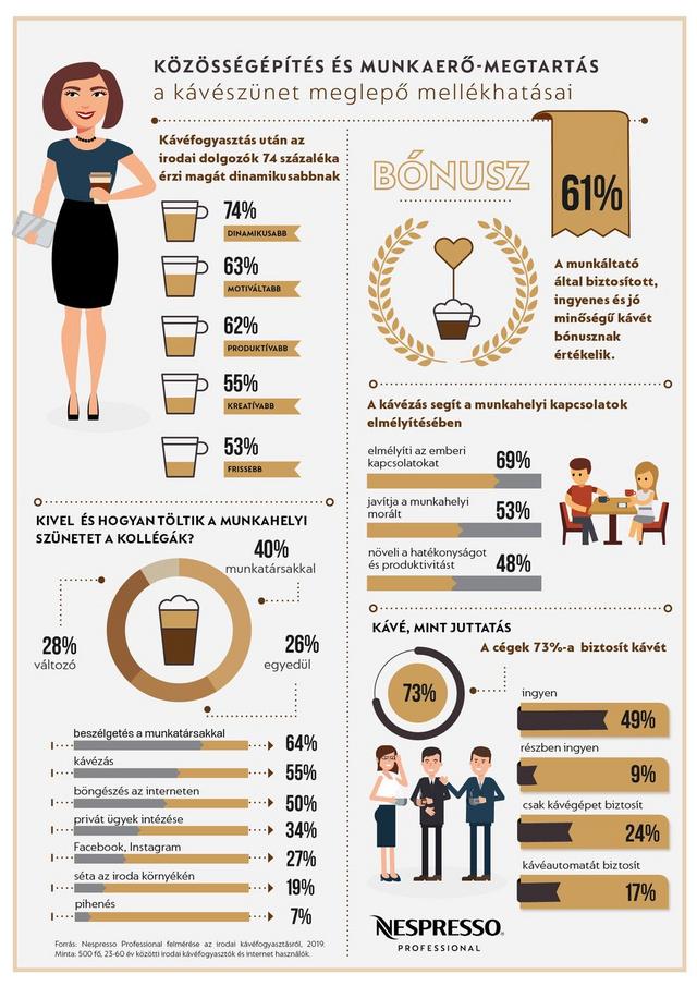 Nespresso Infografika