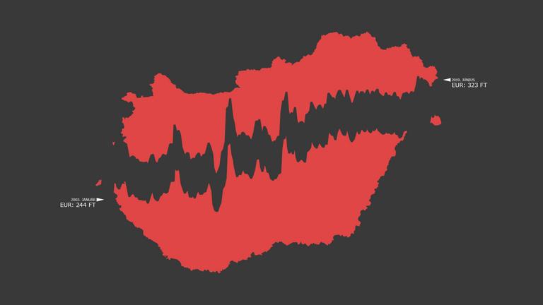 Tényleg jó a gyenge forint Magyarországnak?
