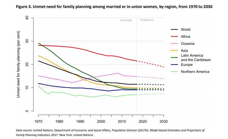 A párkapcsolatban vagy házasságban élő, fogamzásgátláshoz nem jutó nők száma. Forrás