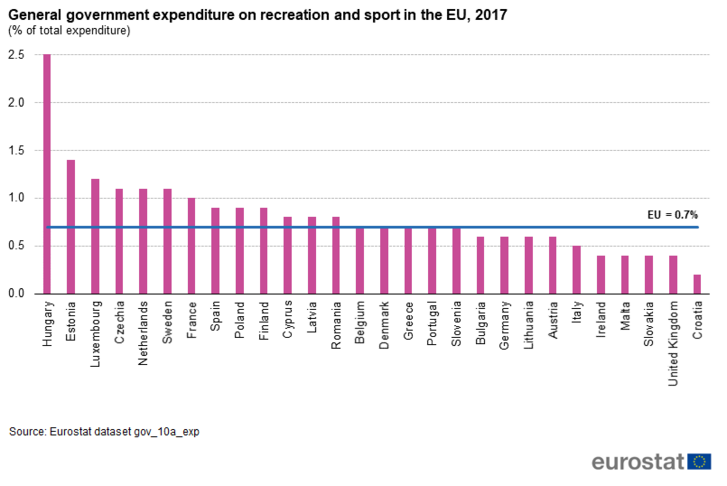 General government expenditure on recreation and sport in the EU