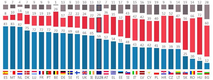 Mit gondol, a transznemű vagy transzszexuális személyek számára lehetővé kell tenni, hogy megváltoztassák a személyes okmányaikat azért, hogy azok megfeleljen a belső nemi identitásuknak? kék: igen, piros: nem, szürke: nem tudom (Forrás: Eurostat)