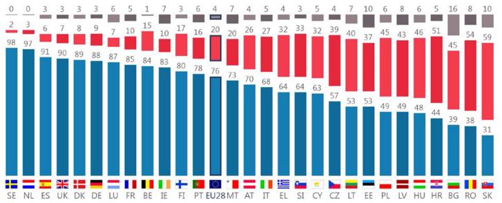 Mit gondol a következő állításról: a meleg, leszbikus és biszexuális személyeknek ugyanazokkal a jogokkal kell rendelkezniük, mint a heteroszexuálisoknak. kék: teljesen egyetért, piros: egyáltalán nem ért egyet, szürke: nem tudja (Forrás: Eurostat)