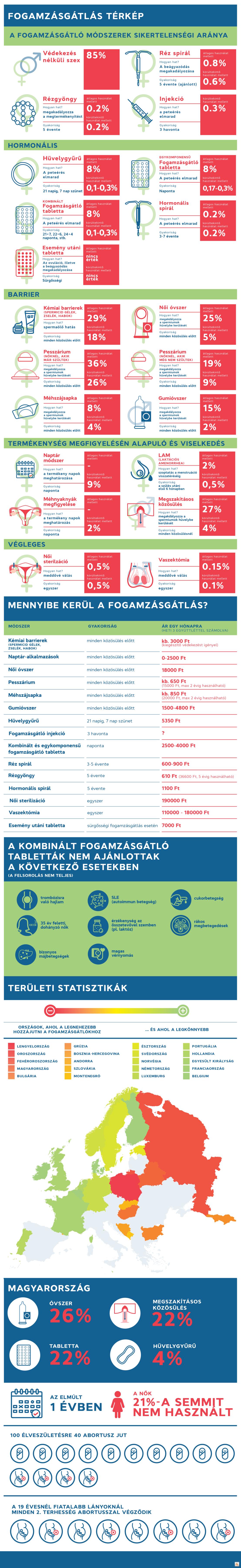 Az infografikához a következő forrásirodalmat használtuk fel: CDC.gov, Hormonmentes.hu, Ragaszkodjhozza.hu