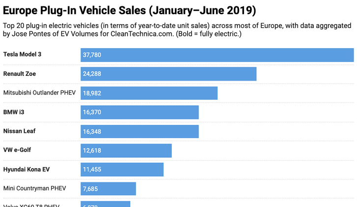 Europe-EV-Sales-January-June-2019-Cleantechnica-1.png