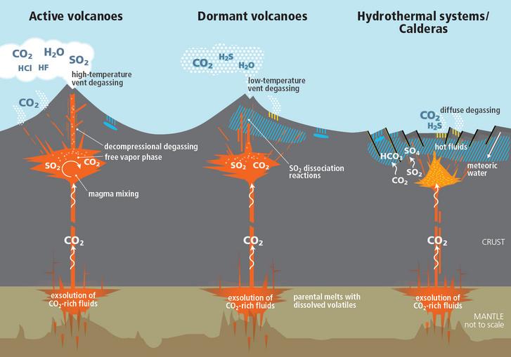 Az új adatok szerint az alvó vulkánok is nagy mennyiségű szén-doixidot juttatnak a légkörbe