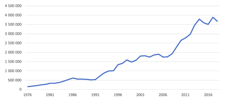 Ezer tonna kibocsátásra jutó GDP
