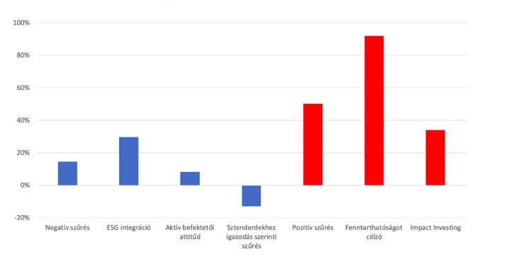 Társadalom- és Környezettudatos Befektetések alkategóriáinak éves növekedési üteme az utóbbi években (pirossal a klímaváltozás szempontjából teljes mértékben pozitív hatású befektetések)