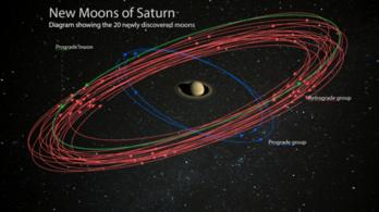 Hirtelen lett még 20 holdja a Szaturnusznak