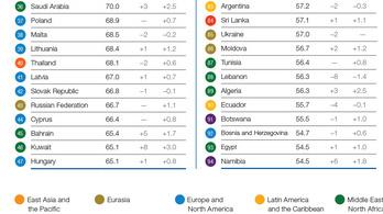 Egy helyet javított Magyarország a WEF versenyképességi listán
