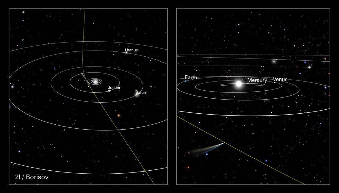 Balra: a 2I/Boriszov pályája, ami a Nap gravutációs vonzereje miatt kissé hajlott. Jobbra: az üstökös helyzete, amikor október 12-én a Hubble képeket készített róla
