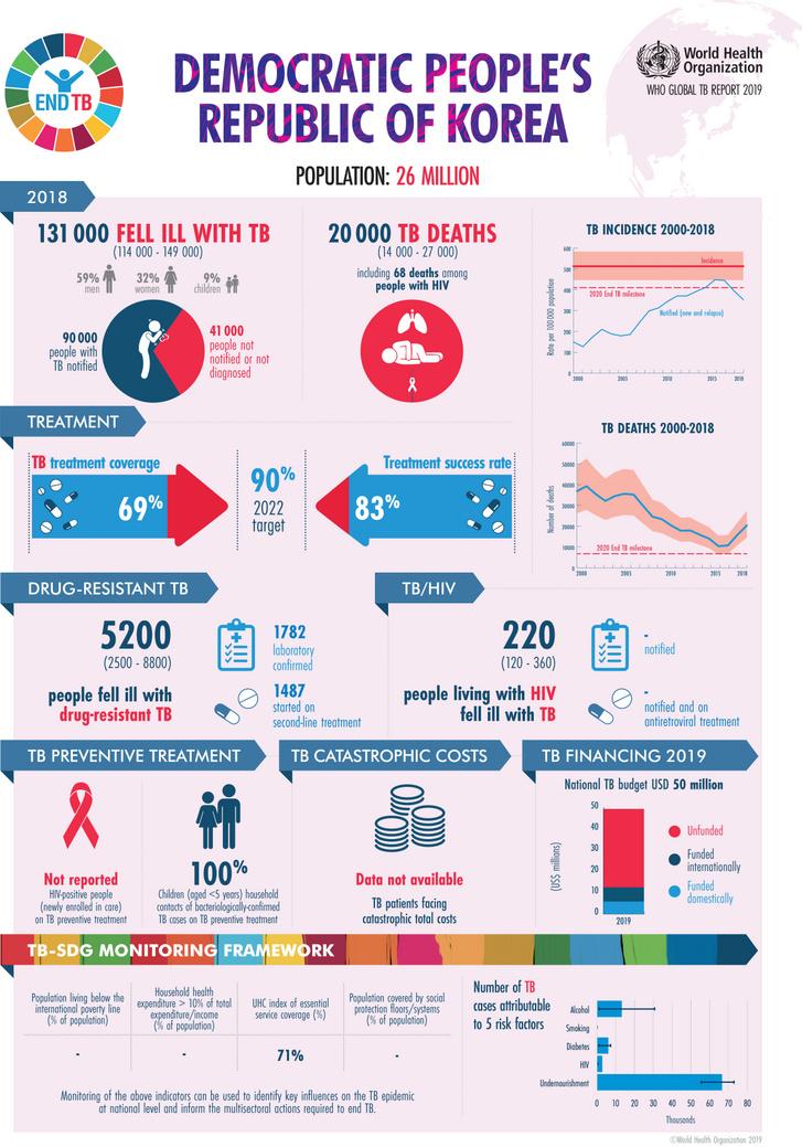 A KNDK infografikája a WHO összefoglalójában