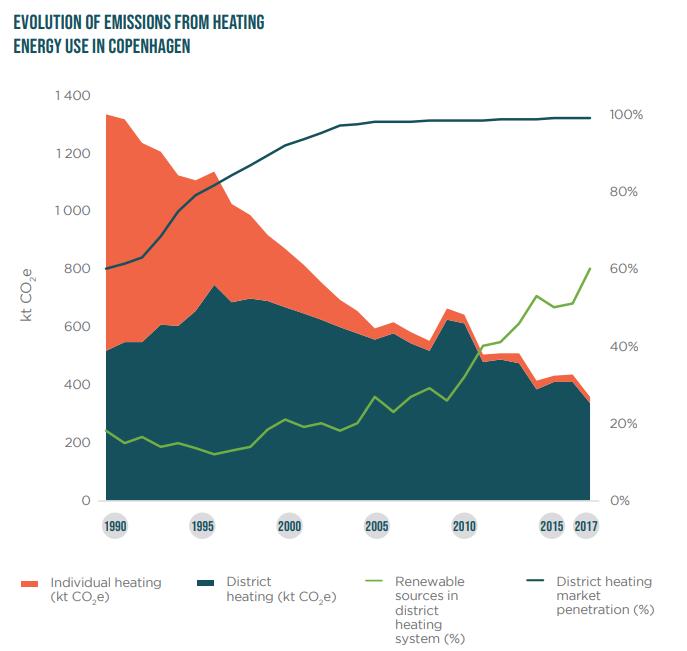 A koppenhágai fűtési rendszer kibocsátásának alakulása. Forrás: C40