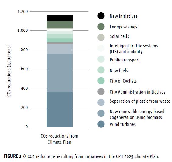 Melyik intézkedés mennyit fed le az energiatakarékosságból? Forrás: Koppenhága klímaterv