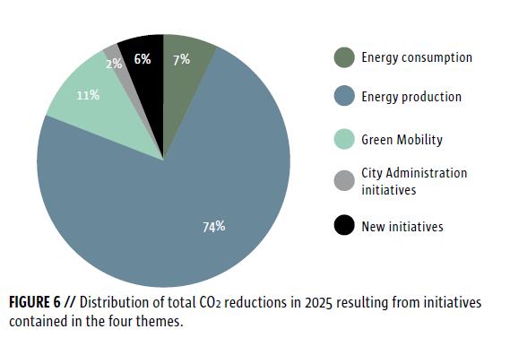 Ez energiafogyasztáson és a mobilitás zöldítésén spórolják meg a legtöbb kibocsátást. Forrás: Koppenhága klímaterv