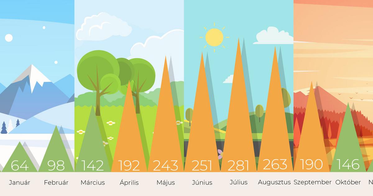 Nem véletlen, hogy a D-vitaminnak világnapja is van. Ma.