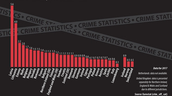 A rendőrség vitatja az Eurostat hazai gyilkossági statisztikáit