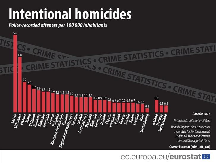 100 000 lakosra jutó szándékos gyilkosságok
