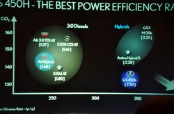 Természetesen mindenki készít különféle, számára előnyös statisztikát, de a CO2-teljesítmény rendszerben a GS 450h motorja a legjobb