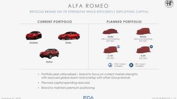 Visszavágták az Alfa Romeo fejlesztési terveit