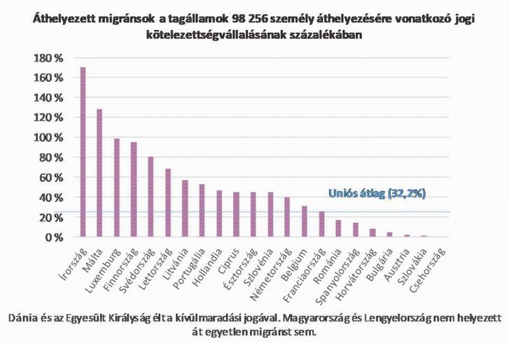 Forrás: europa.eu