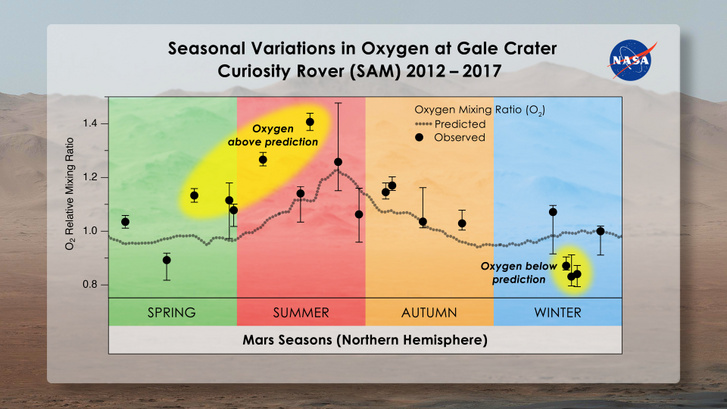 mars seasonal oxygen gale crater