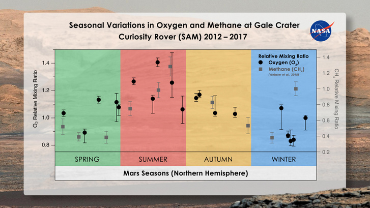 mars seasonal o2 ch4 gale crater