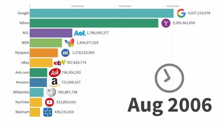 Most-Popular-Websites-1996-2019.png