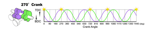 Felül a 270 fokkal elékelt főtengely gyújtáseloszlása, alatta a 180 fokkal és az elékelés nélküli/360 fokos