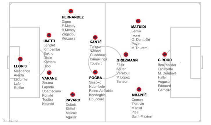 A francia válogatott típuscsapata és a posztokra beválogatható játékosok listája.