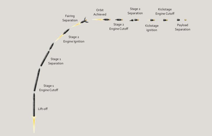 Az Electron rakéta küldetésének fázisai