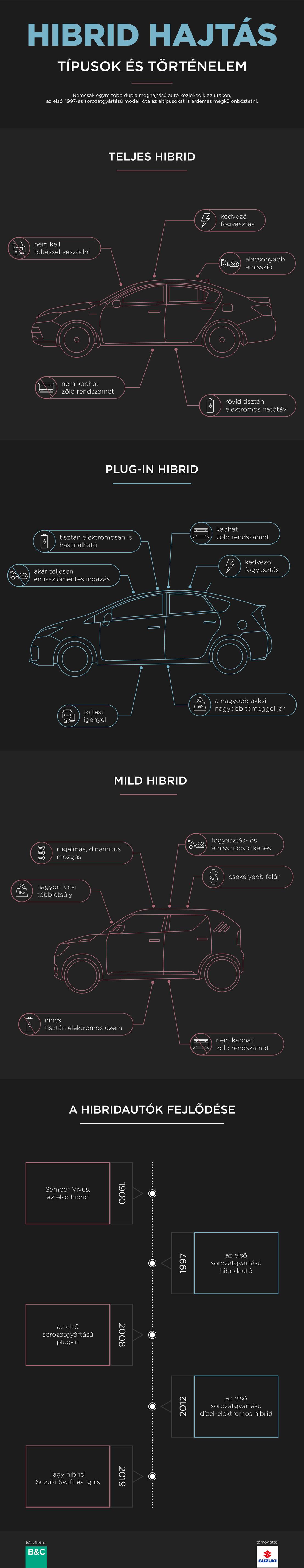 suzuki hybrid infografika v2