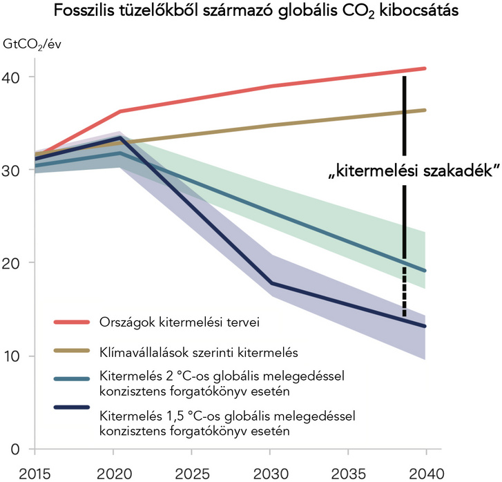 """A """"szakadék"""" egyre tágul a fosszilis tüzelőkből származó várható kibocsátások és a 2, illetve 1,5 °C-os globális melegedéssel konzisztens forgatókönyvek között."""